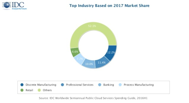 Public cloud spending by industry in 2017