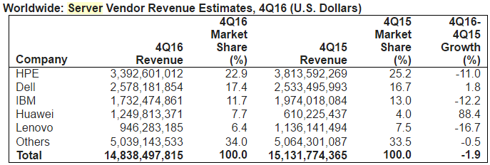 Server Vendor Revenue in Q4 2016