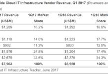 Cloud IT Infrastructure Vendor Revenue, Q1 2017