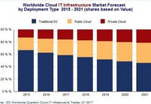 Spending on IT Infrastructure in 2017