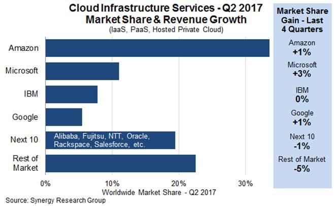 cloud infrastructure services market Q2 2017