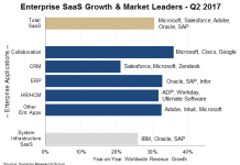 Enterprise SaaS market Q2 2017