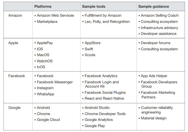 Forrester Google, FB, Apple, Amazon