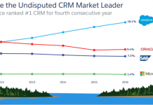 Salesforce share in CRM market