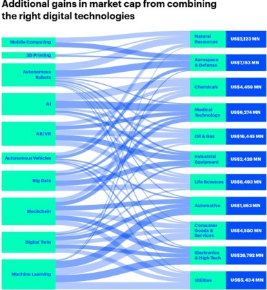 digital technologies and value
