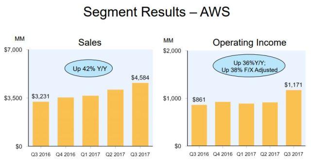 AWS revenue Q3 2017