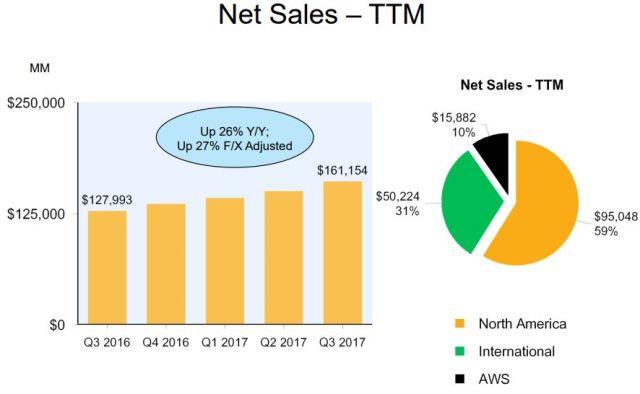 Amazon and AWS revenue Q3 2017