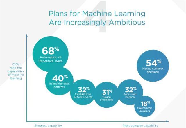 CIO on machine learning plans