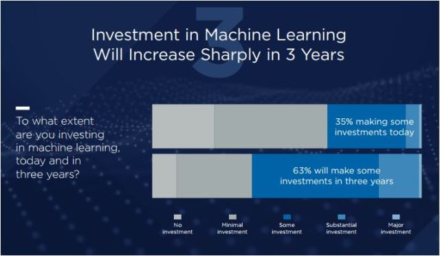 CIO survey on machine learning investment
