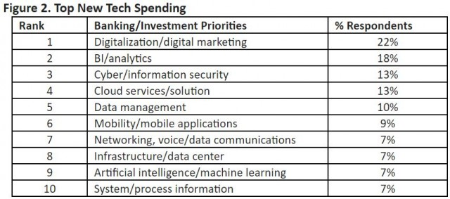 Top New Tech Spending