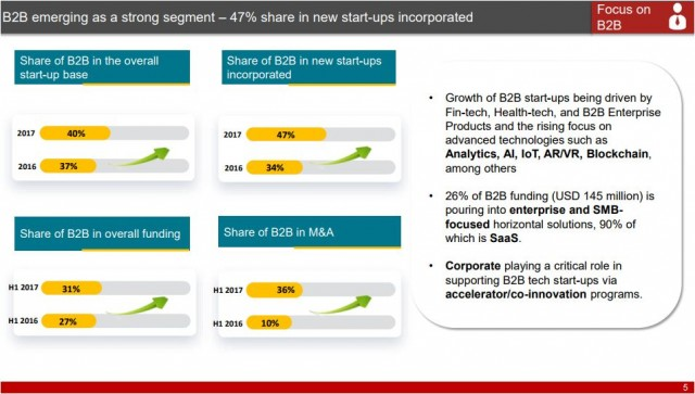 India tech start-ups eco-system and B2B