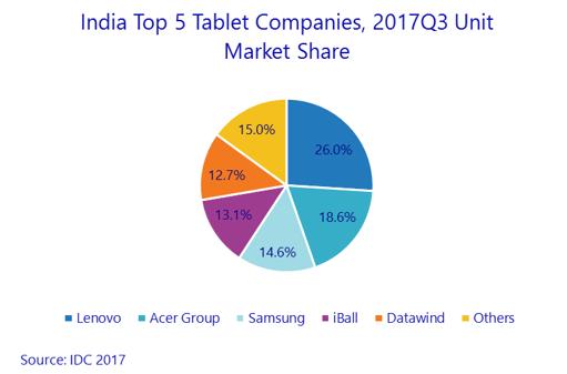 Lenovo share in India tablet market