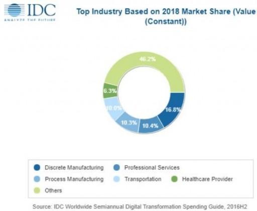 Digital transformation spending forecast by IDC