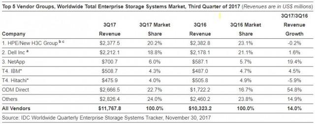 Enterprise Storage Systems Market Q3 2017