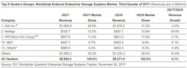 External Enterprise Storage Systems Market Q3 2017