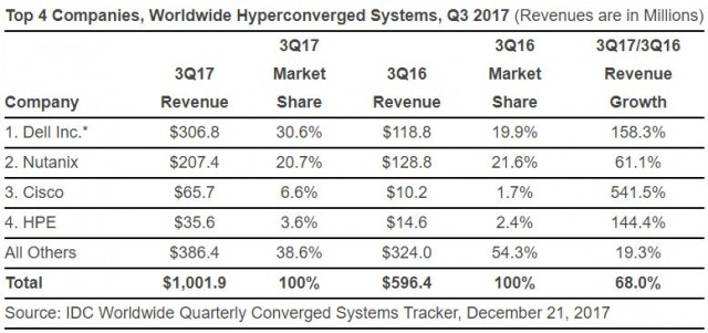 Hyperconverged systems market Q3 2017