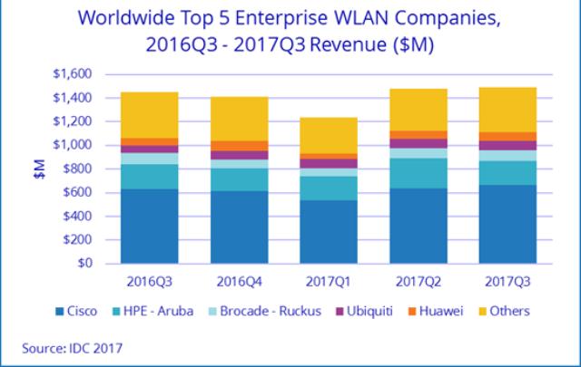 WLAN market share of Cisco Q3 2017