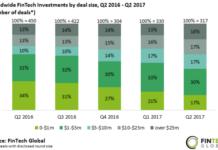 Fintech investment deals