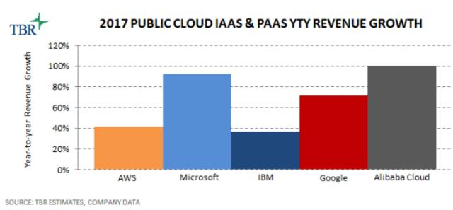 Alibaba Cloud growth vs AWS
