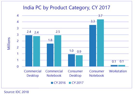 PC market India in 2017