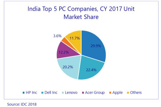 PC market India suppliers