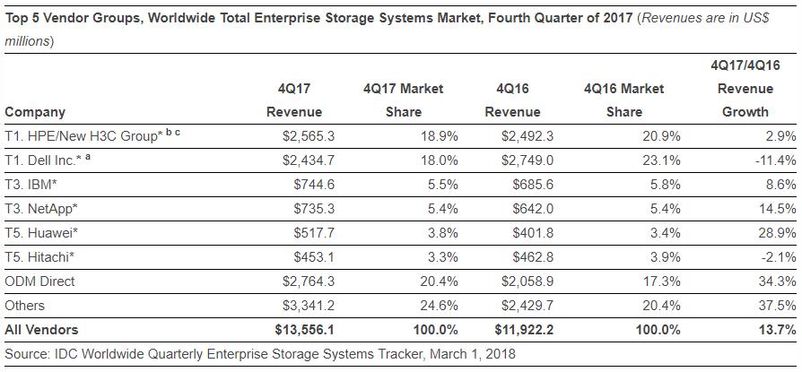 Storage market Q4 2017