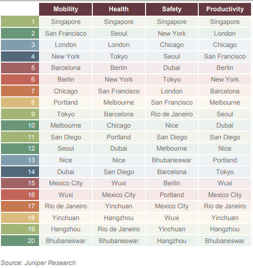 Top smart cities in 2017 by Intel and Juniper Research