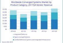 Converged systems market vendors Q4 2017