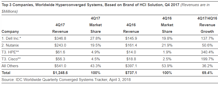 Hyperconverged systems based on HCI brand Q4 2017