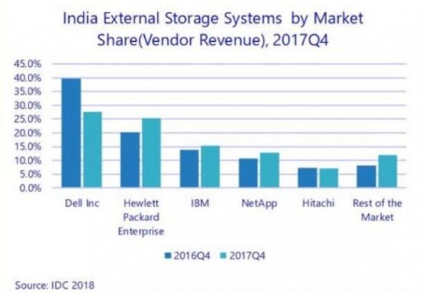 India storage market Q4 2017