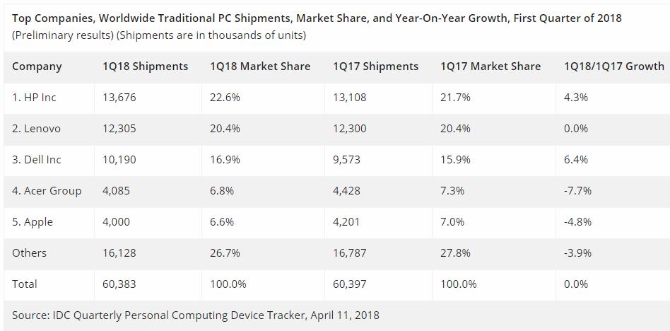 PC market share Q1 2018