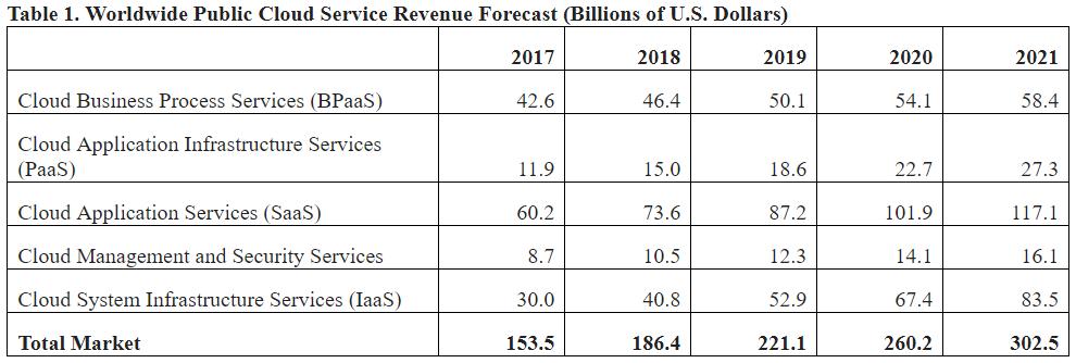 Public Cloud service revenue forecast