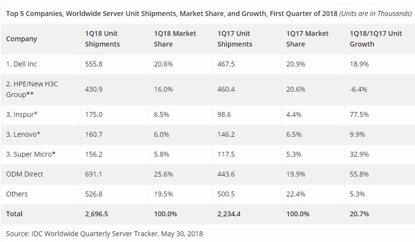 Server share based on shipment Q1 2018