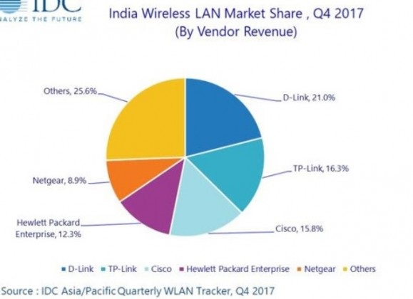 WLAN market India Q4 2017