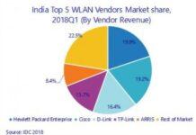 India WLAN market Q1 2018