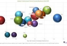 Autonomous Vehicle Index