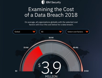 Data Breach Study from IBM Security and Ponemon Institute