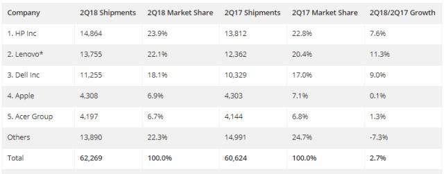 IDC chart on PC market Q2 2018