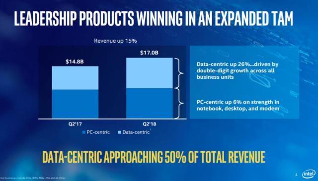 Intel revenue Q2 2018