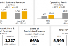 SAP revenue Q2 2018