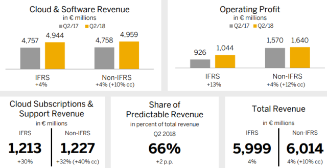 SAP revenue Q2 2018
