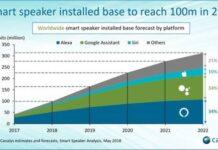 Smart speaker forecast