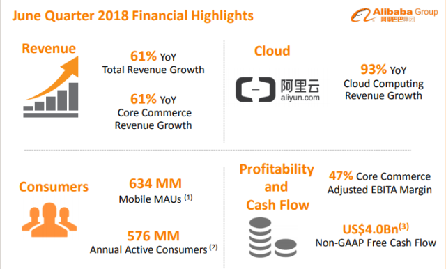 Alibaba Cloud revenue Q2 2018