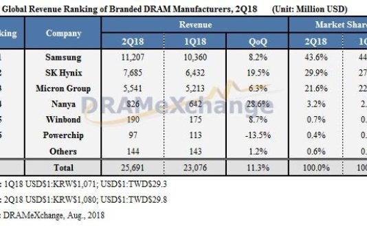 DRAM revenue Q2 2018