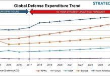 Defense spending forecast for 2017-2027