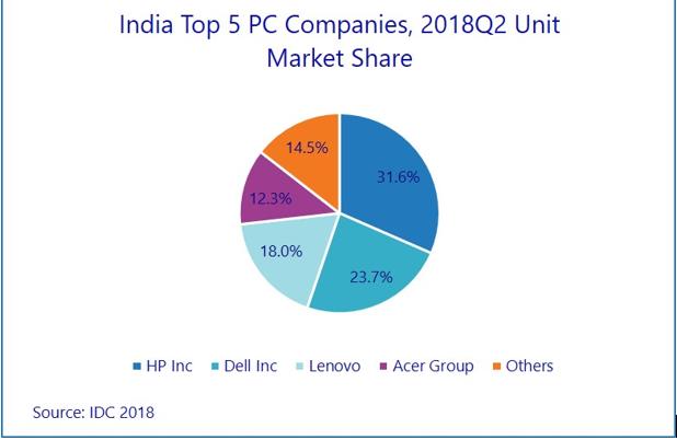 India PC market share Q2 2018