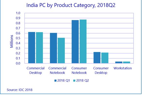 India commercial PC market Q2 2018