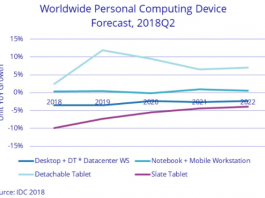 PC forecast for 2022 by IDC
