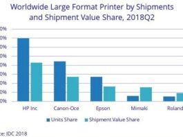 Printer large format market share Q2 2018