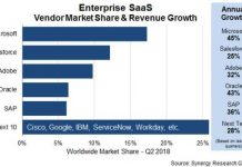 SaaS vendor market share Q2 2018